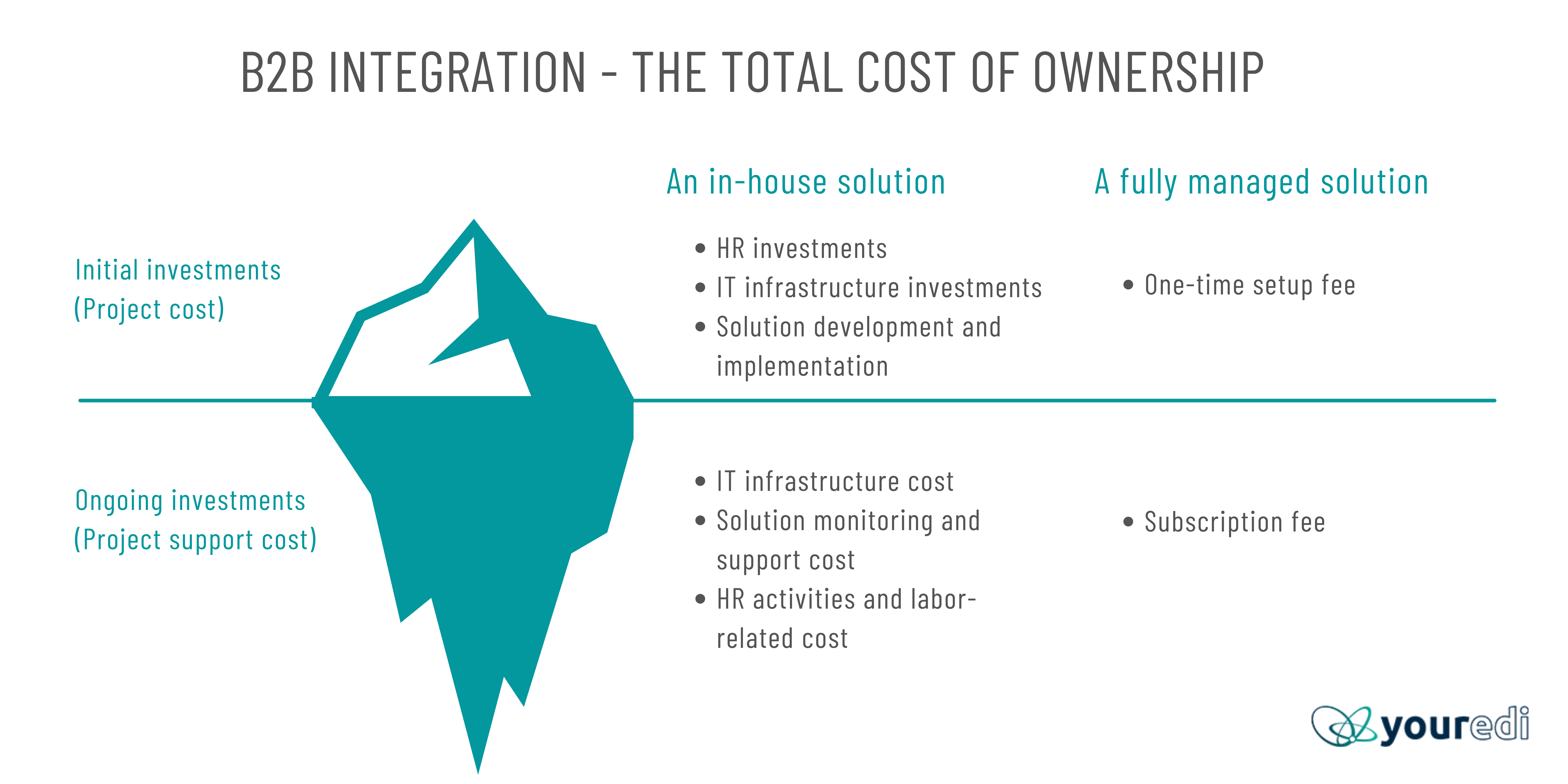 1 b2b integration - the TOTAL COST OF OWNERSHIP