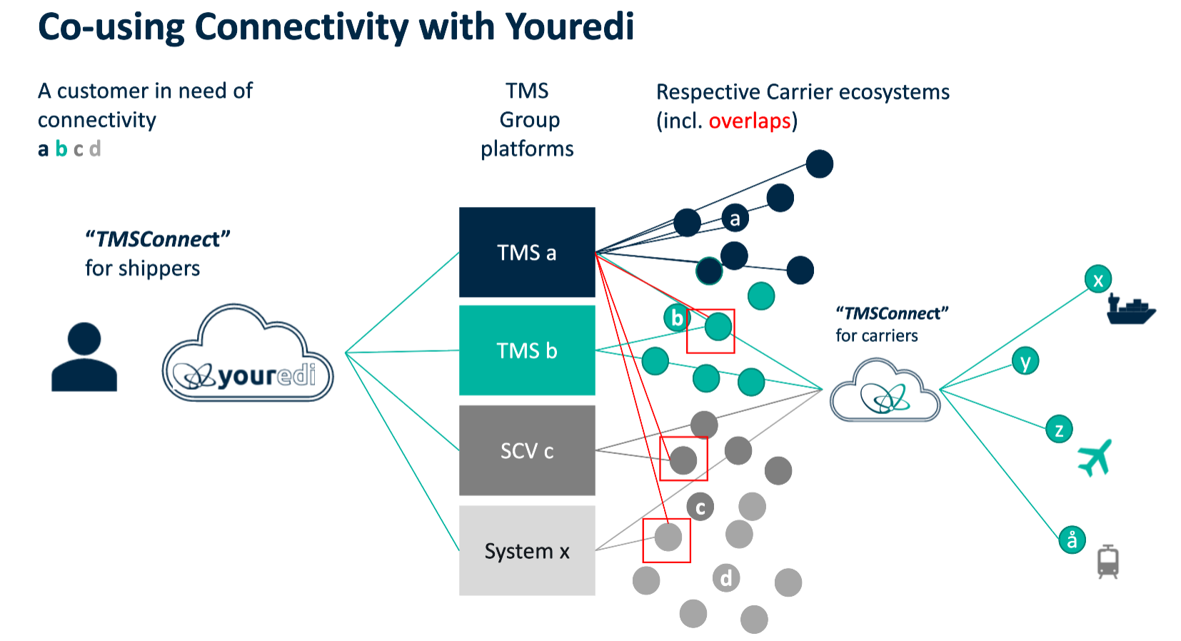 Co-using connectivity Youredi