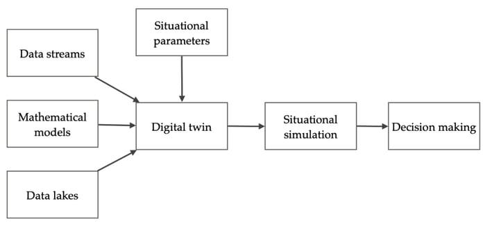 Digital twins diagramm