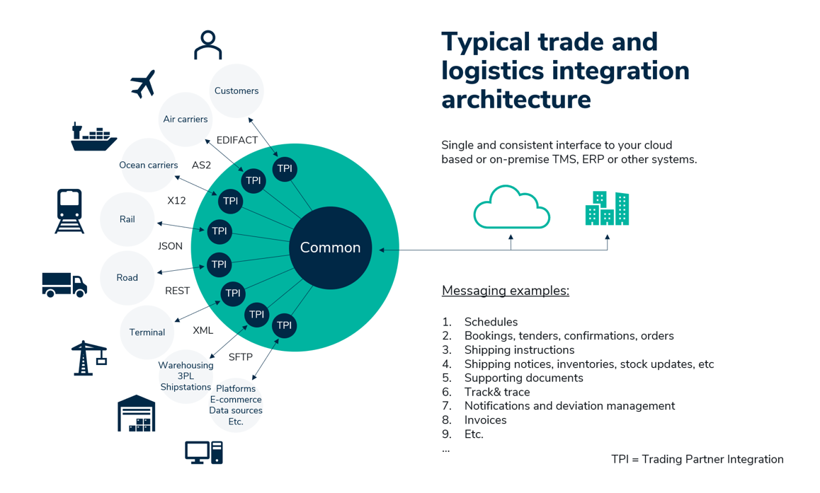 Typical Trade and Logistics Integration Architecture