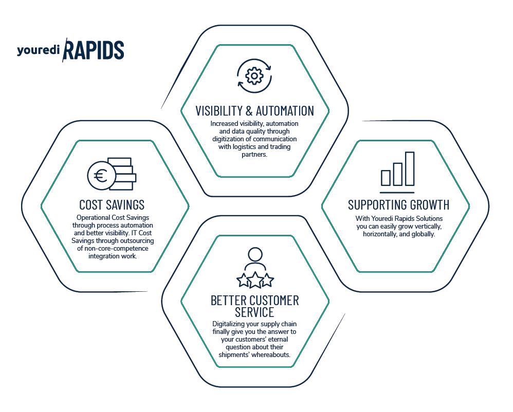 Rapids Benefits Clean