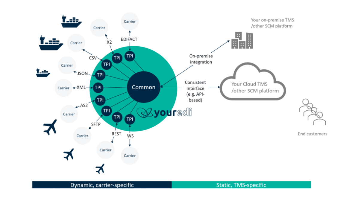 ipaas for TMS