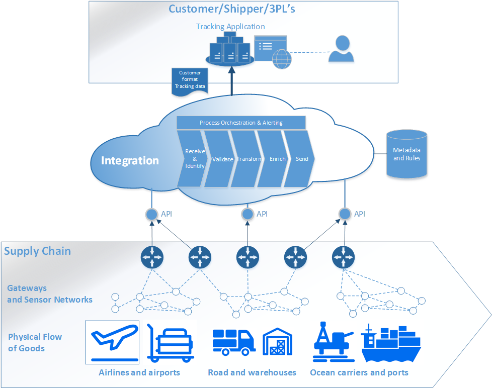 internet of things in supply chain management