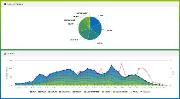 Youredi Analytics Business Activity Monitoring