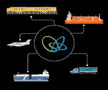 Youredi Transportation Logistics Integrations