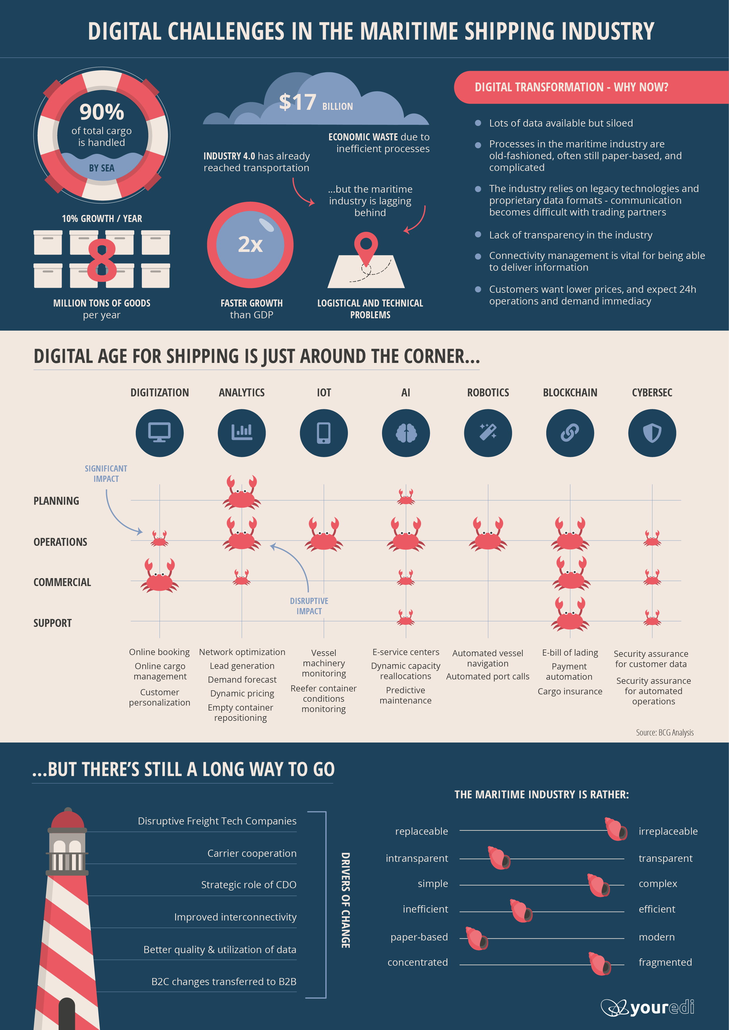 Youredi Digital Challenges of the Maritime Industry Infographic-1