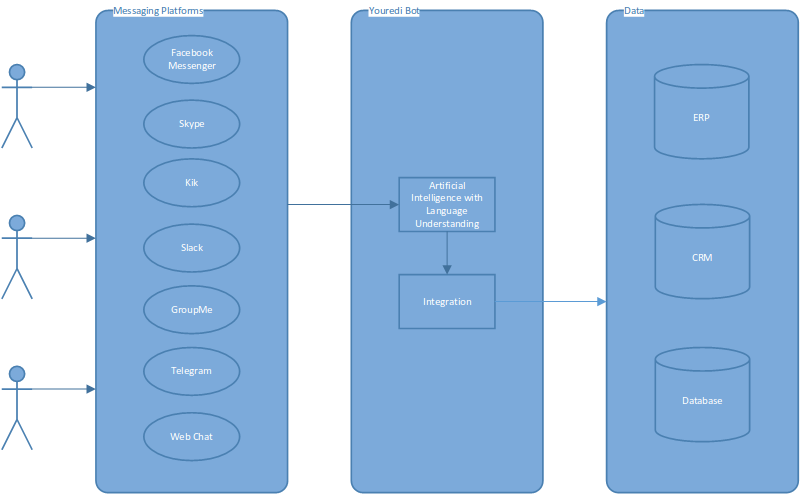 Chatbot architecture