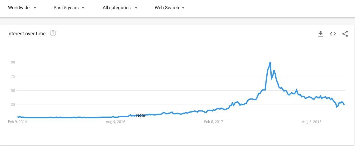 blockchain trend
