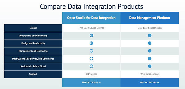 compare data integration products talend