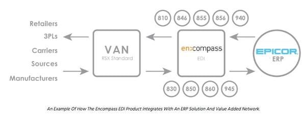 encompass EDI model