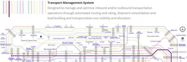 IT Subway Map.